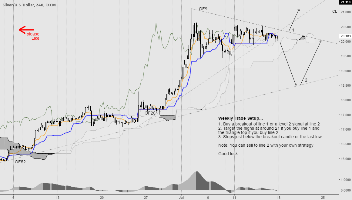 Silver Weekly Trade Plan...