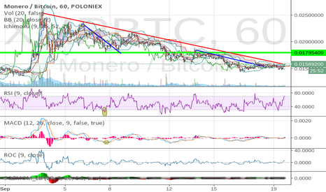 XMRBTC: XMR LONG- Is The Downtrend ready to give way?