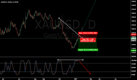 XAUUSD: XAUUSD wait for breakout and confirmation (Long term)