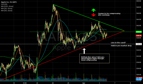 AAPL: AAPL Squeezing for a move or flat line?