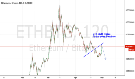 ETHBTC: ETH is at resistance, could go lower.