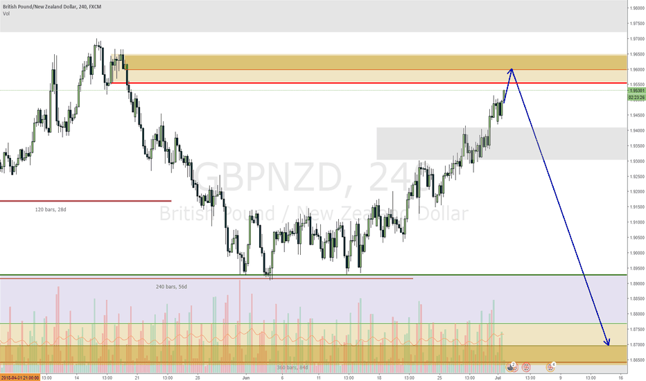 GBPNZD: GBPNZD streaching before a move down