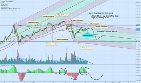 BTCUSD: Bitcoin Pitchfork Split