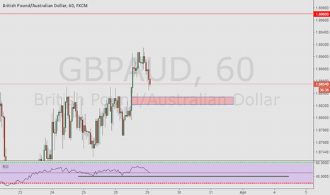 GBPAUD: Area to buy