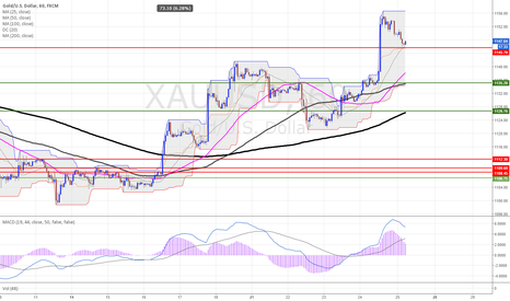 XAUUSD: XAUUSD 1H (25.SEP.2015) TECHNICAL ANALYSIS TRAINING