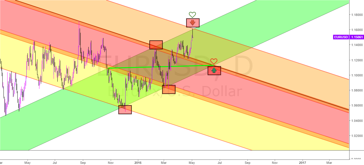 New analysis for EurUsd