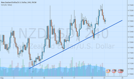 NZDUSD: NZDUSD approaching trend line