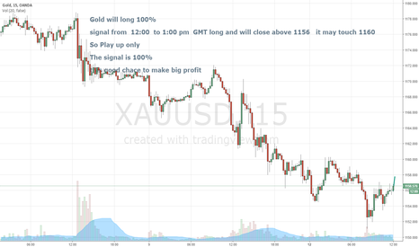 XAUUSD: Buy Gold Now