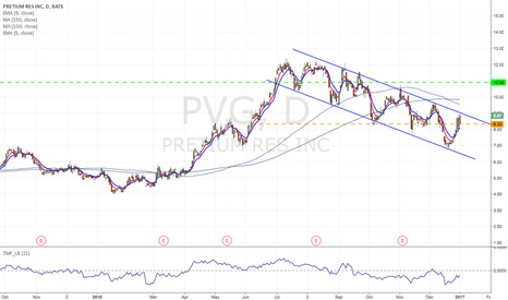 PVG: PVG - Channel formation Long from current label to $12