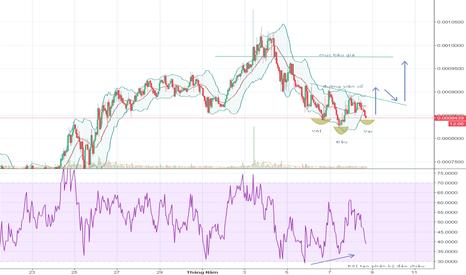 WANBTC: Phân tích WAN/BTC sàn Binance khung 1H