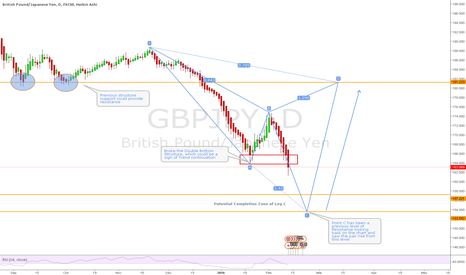 GBPJPY: Bearish Cypher forming