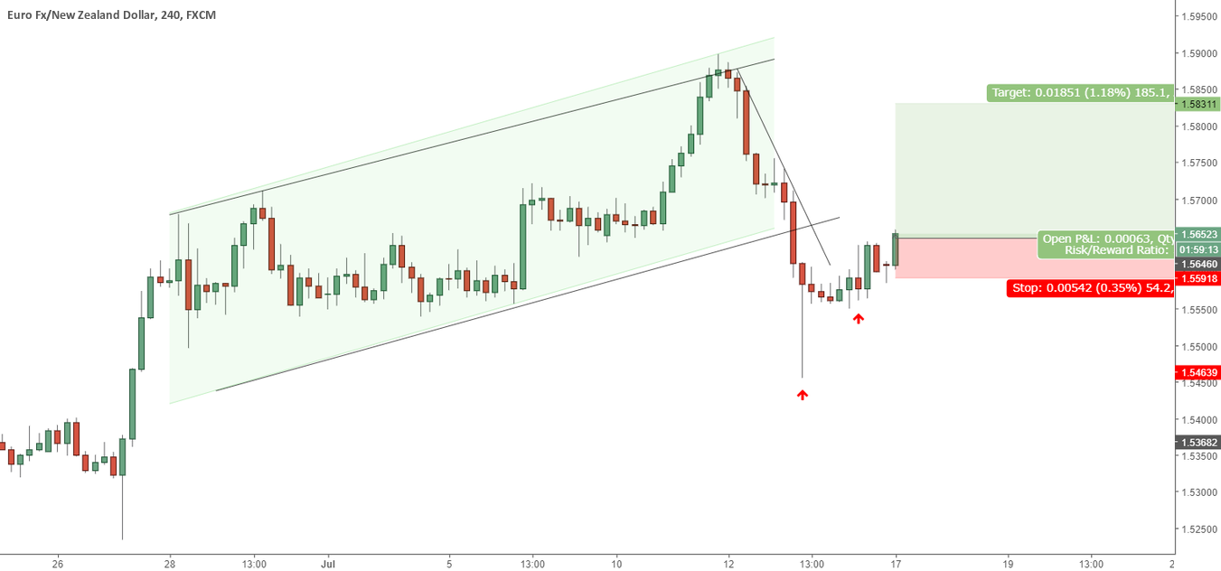 EURNZD ... Long Entry