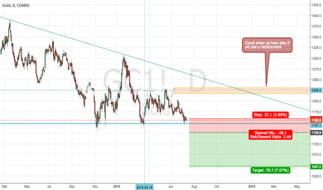 GC1!: Short GOLD due to USD strength