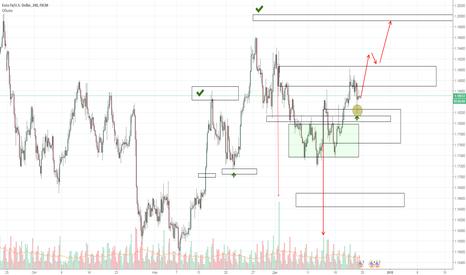 EURUSD: EUR|USD  на обновление максимумов