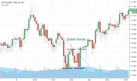 USDJPY: Doble Fondo en USD/JPY
