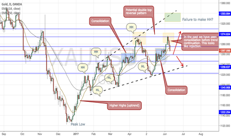 XAUUSD: GOLD- End of a trend?