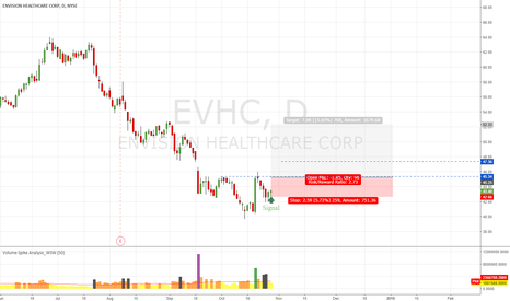 EVHC: EVHC Wait Smart Candle