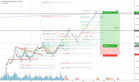 USDCAD: USDCAD buy set up