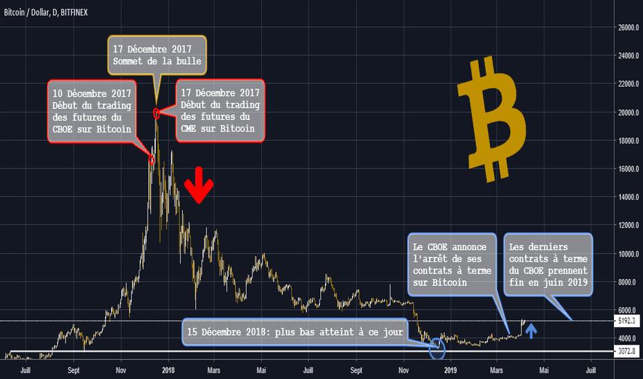 BTCUSD Quand Le CBOE Ne Veut Plus Parier A La Baisse Sur Bitcoin
