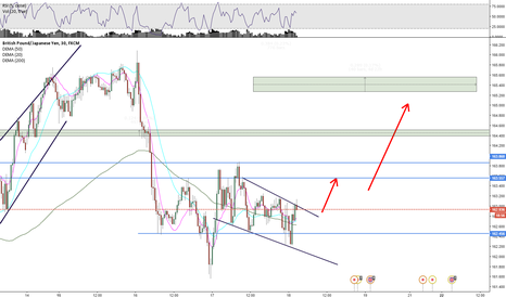 GBPJPY: GBP/JPY Short term analysis