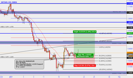 GBPAUD: GA Long, Good Potential 300 Pips. BULLISH MOMENTUM