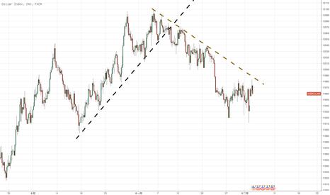USDOLLAR: 美元&歐元&黃金的聯動:簡單而重要的趨勢線