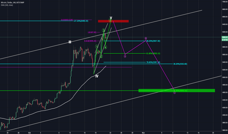 BTCUSD: Upcoming Correction for BTC