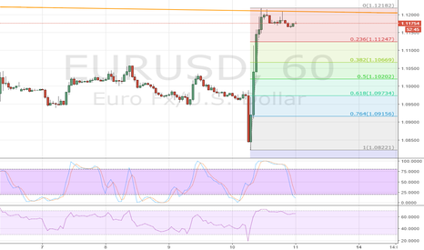 EURUSD: Trading pattern. ECB - Draghi speech