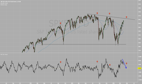 SPX500: 4 good reasons to expect selling soon:
