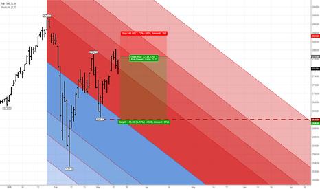 SPX: S&P 500: Hedging against bear market risk