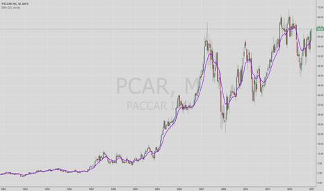 PCAR: PCAR