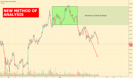 BTCUSD: BTCUSD 4 HOURS by Locked-in Range Analysis