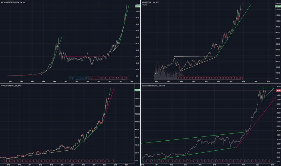 BA: Trading Strategy for Parabolic Markets [Part 2]