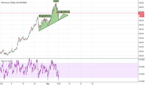 ETHUSD: Ethereum head and shoulders !