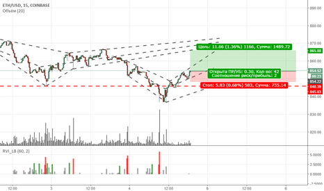 ETHUSD: ETH Perfect BUY