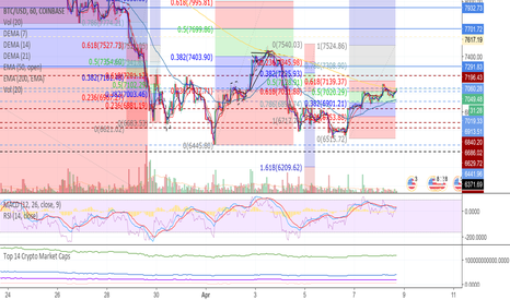 BTCUSD: Up Up and no clue