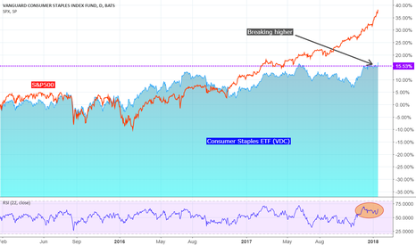 VDC: VDC: Long Consumer Staples / Short SPX (or NASDAQ)