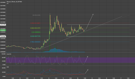 MCOBTC: $MCO--MONACO ACCUMULATING, IN IDEAL BUY ZONE. ABOUT TO BREAKOUT