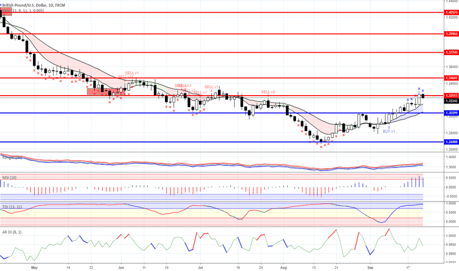 GBPUSD: News background and trading ideas on 21.09.2018
