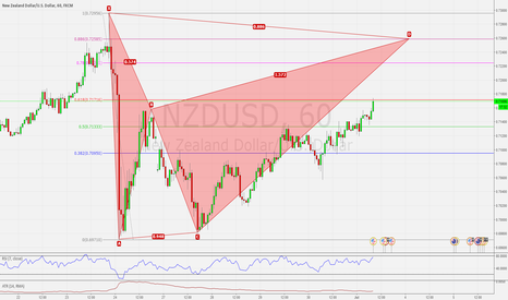 NZDUSD: NZDUSD H1 POSSIBLE BAT BEARISH SETUP