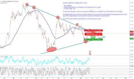 USDJPY: USDJPY analyse swing