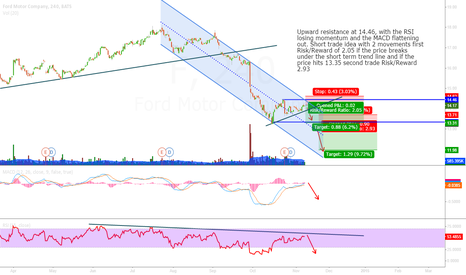 F: FORD SHORT TERM SHORT RSI AND MACD