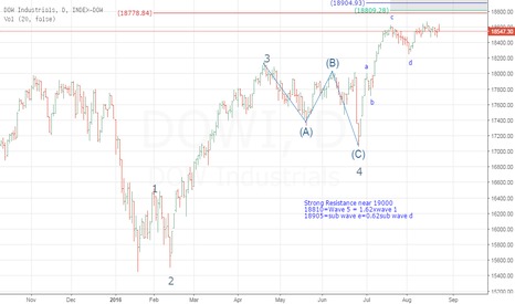 DJI: Dow Wave count