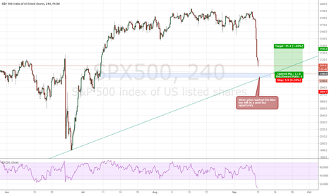 SPX500: SPX500 The Great falldown will be last soon. Long Setup