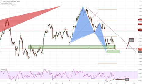 USDCAD: USDCAD - Monthly support + AB=CD with DIV - 4HR - POT long