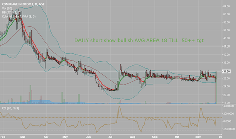 COMPINFO: VOLUME TWIST BULLISH DAILY CHART