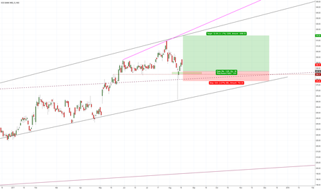 ICICIBANK: ICICI : IN : D : LONG TERM : BUY