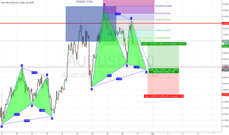 AUDUSD: bullish audusd gartley