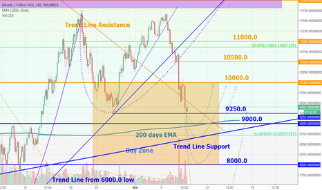 BTCUSDT: BTC remaining support levels