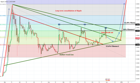 XRPUSD: Long term consolidation continues (false Breakout)